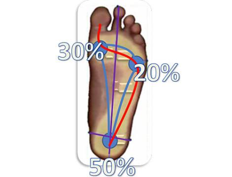 valutazione-tecnico-ortopedica-dell-appoggio-plantare